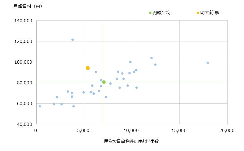 明大前 不動産投資分析