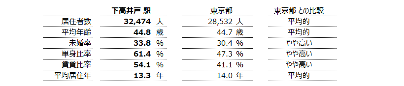 下高井戸 不動産投資分析