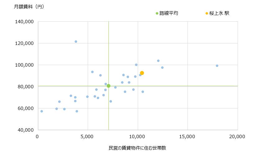 桜上水 不動産投資分析