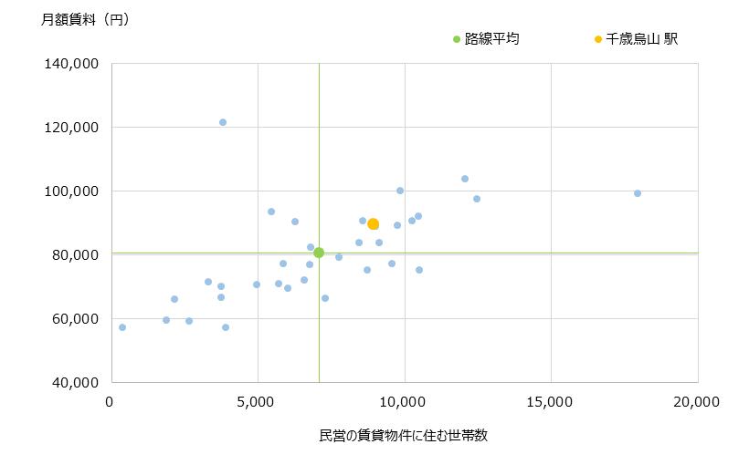 千歳烏山 不動産投資分析