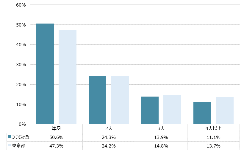 つつじヶ丘 不動産投資分析