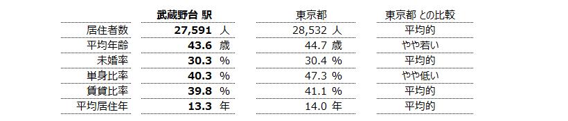 武蔵野台 不動産投資分析
