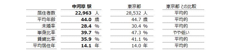 中河原 不動産投資分析