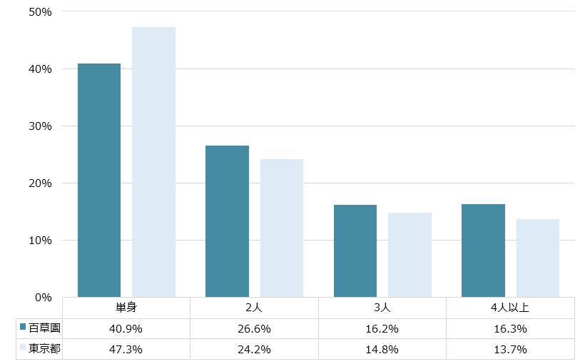 百草園 不動産投資分析