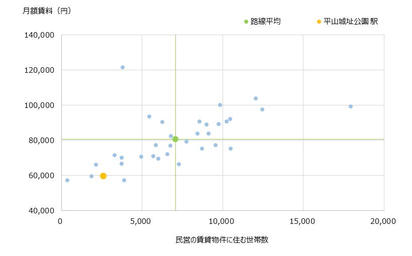 平山城址公園 不動産投資分析