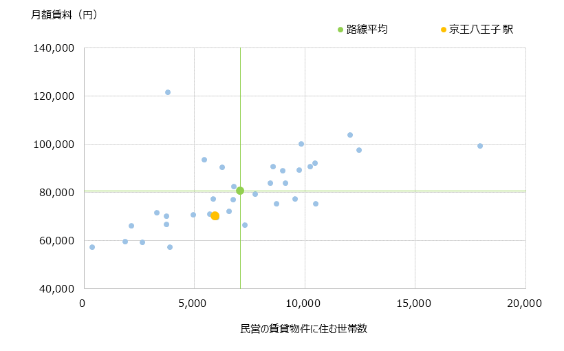 京王八王子 不動産投資分析