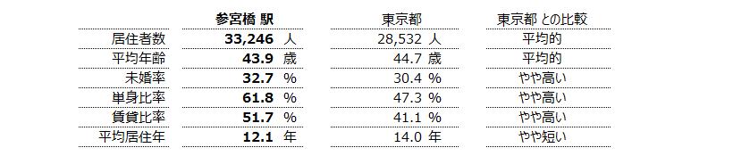 参宮橋 不動産投資分析