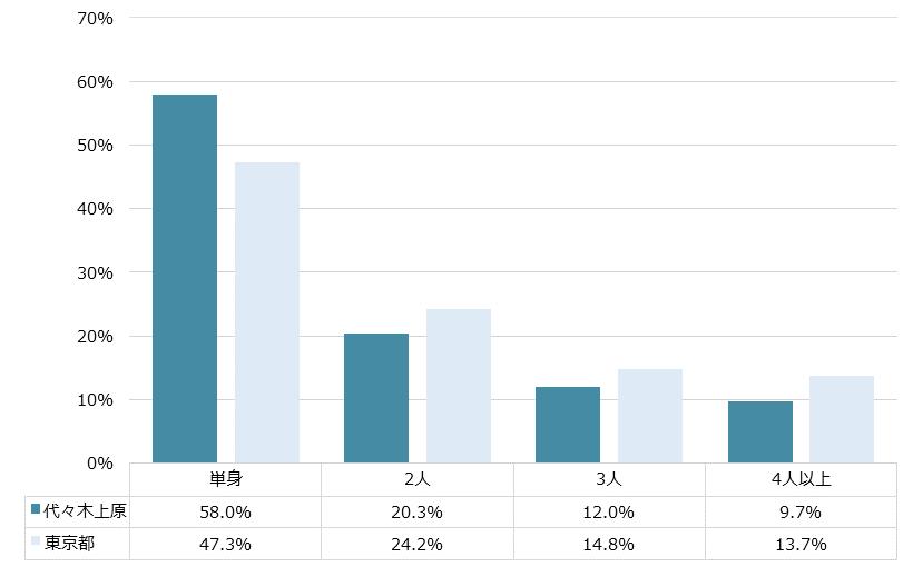代々木上原 不動産投資分析