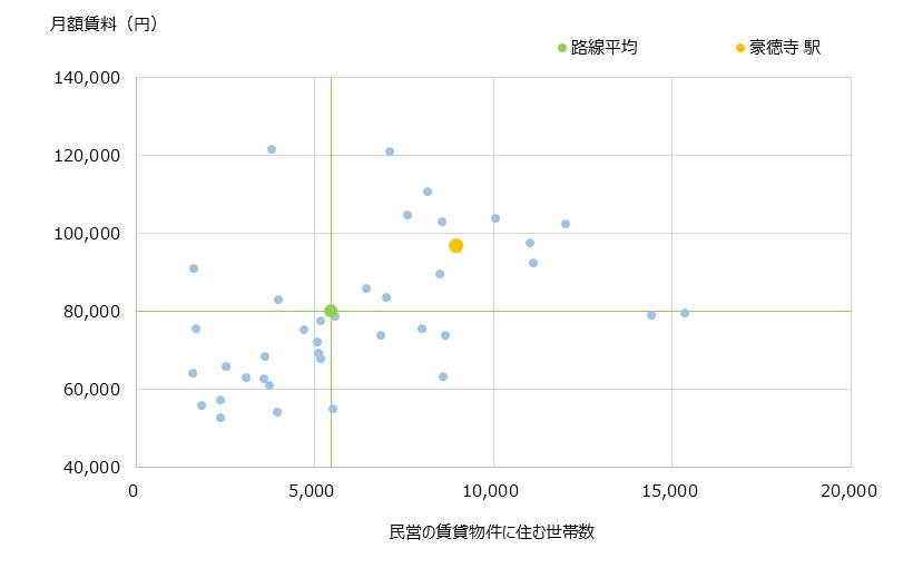 豪徳寺 不動産投資分析