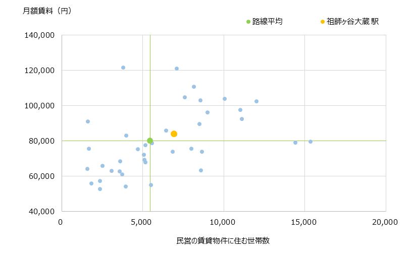 祖師ヶ谷大蔵 不動産投資分析