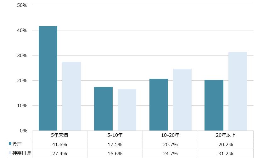 登戸 不動産投資分析