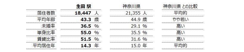 生田 不動産投資分析
