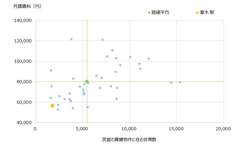 厚木 不動産投資分析