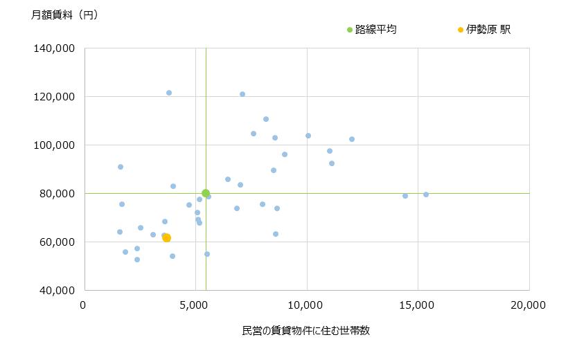 伊勢原 不動産投資分析