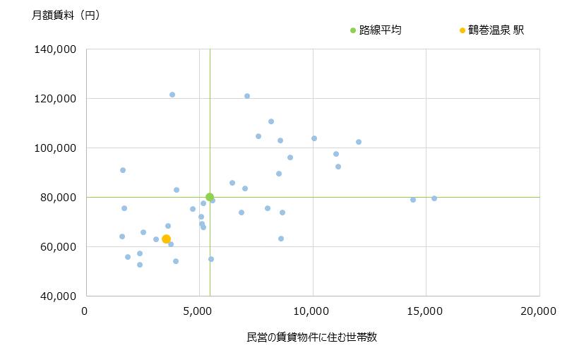 鶴巻温泉 不動産投資分析