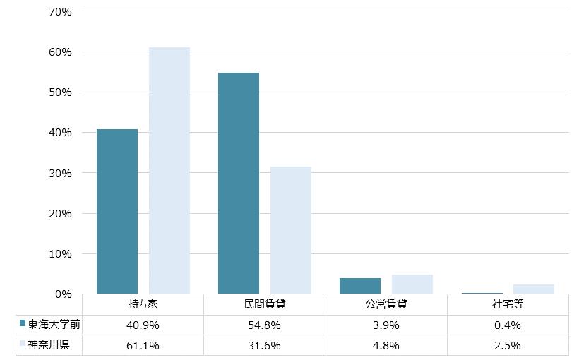 東海大学前 不動産投資分析