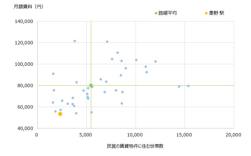 秦野 不動産投資分析