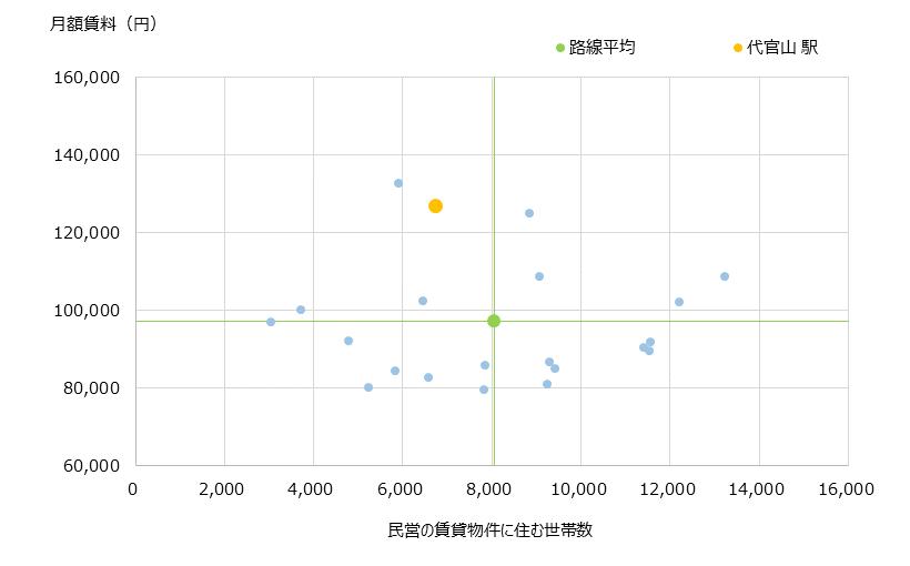 代官山 不動産投資分析