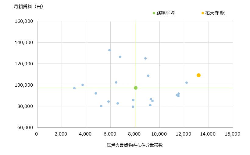 祐天寺 不動産投資分析