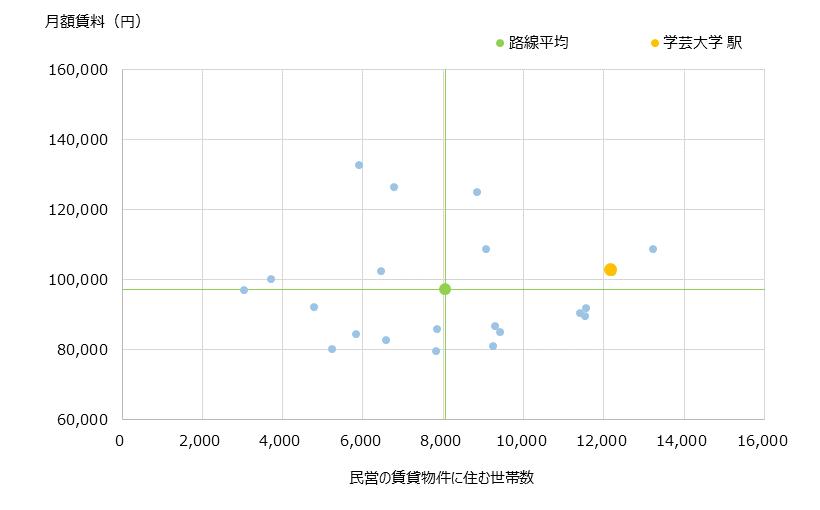 学芸大学 不動産投資分析