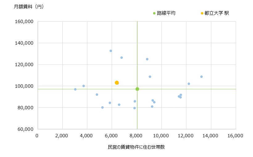 都立大学 不動産投資分析
