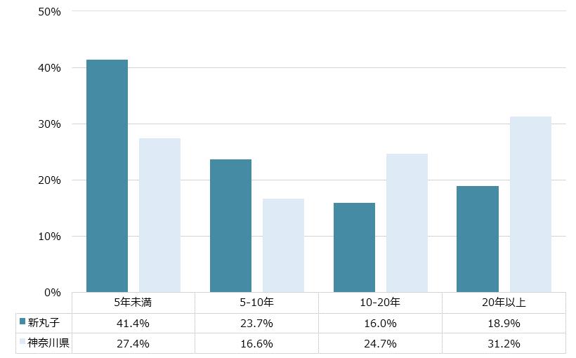 新丸子 不動産投資分析