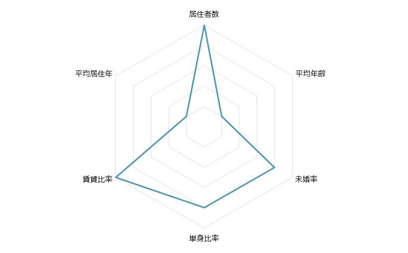武蔵小杉 不動産投資分析