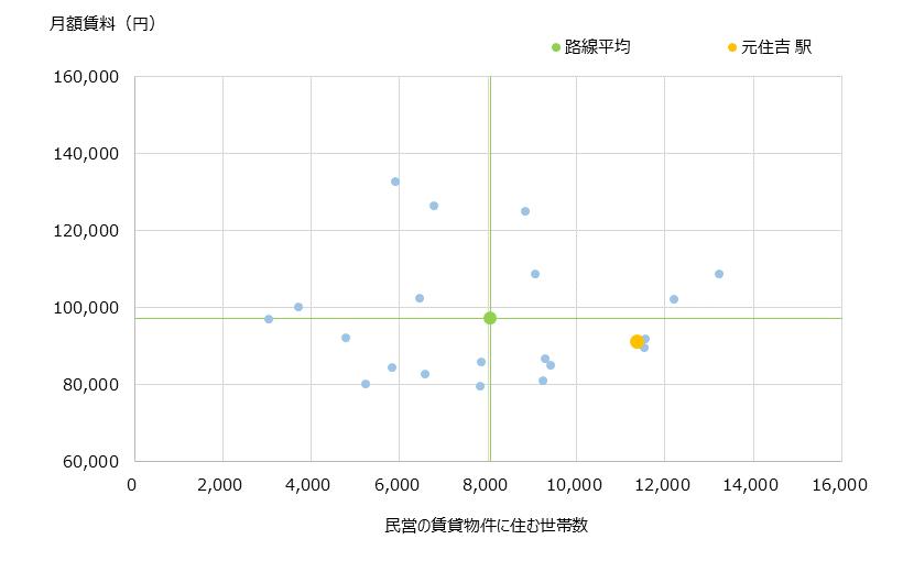 元住吉 不動産投資分析