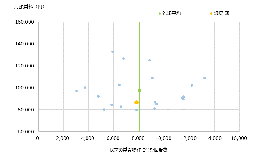 綱島 不動産投資分析