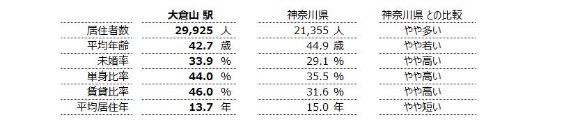 大倉山 不動産投資分析
