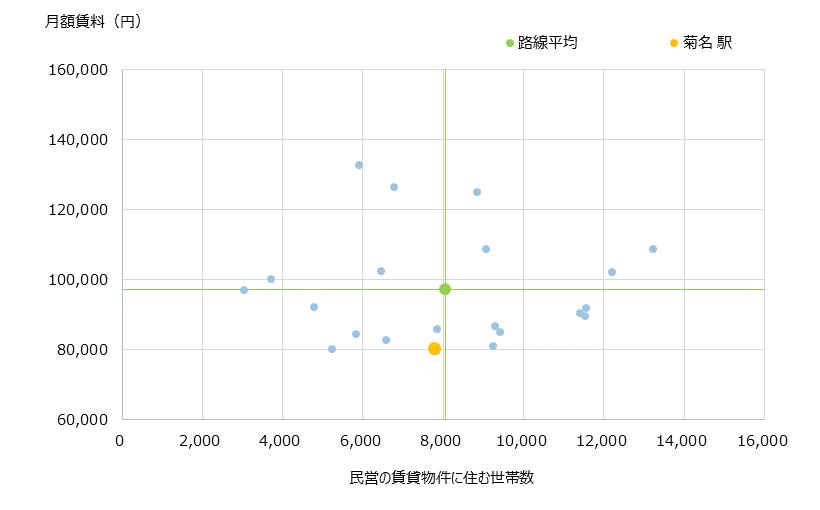 菊名 不動産投資分析