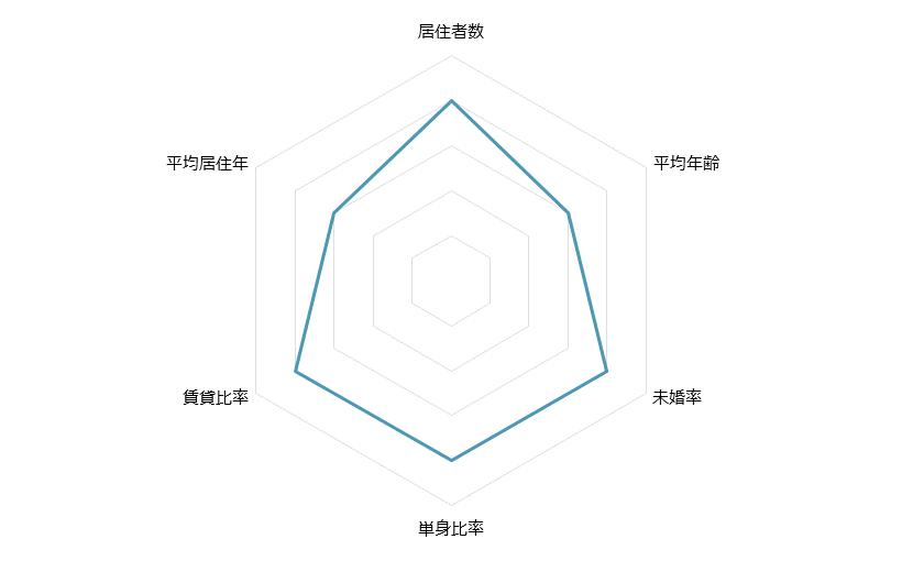 妙蓮寺 不動産投資分析