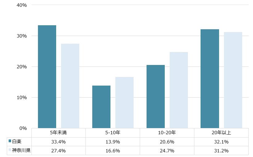 白楽 不動産投資分析