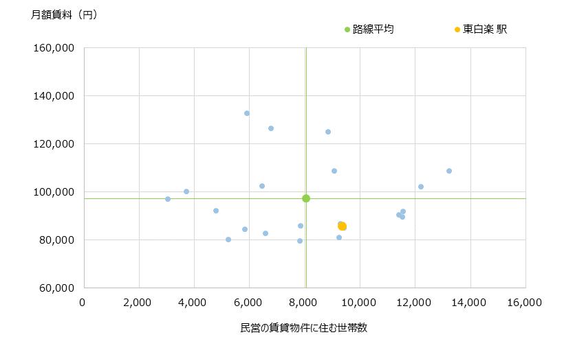 東白楽 不動産投資分析