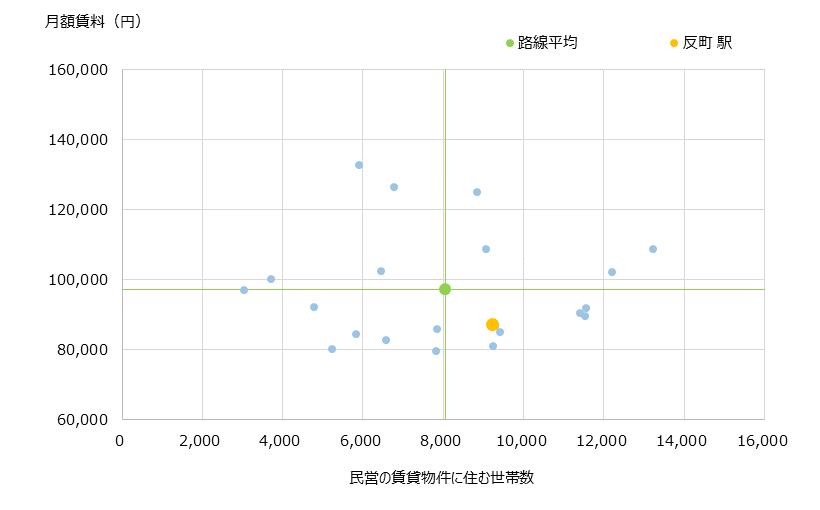 反町 不動産投資分析