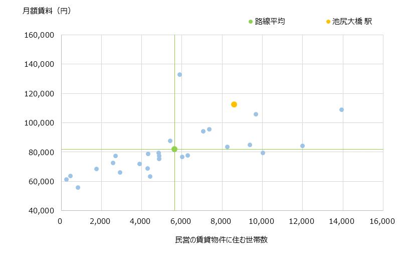 池尻大橋 不動産投資分析