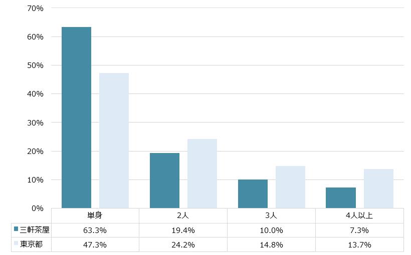 三軒茶屋 不動産投資分析