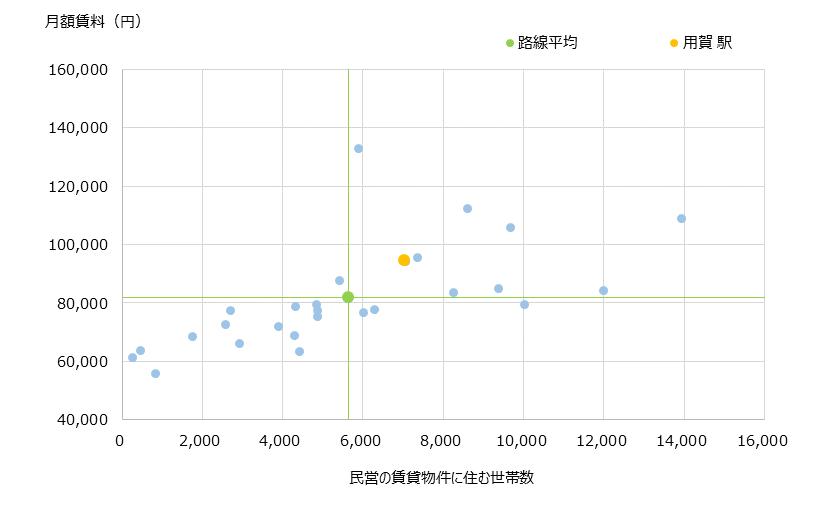 用賀 不動産投資分析
