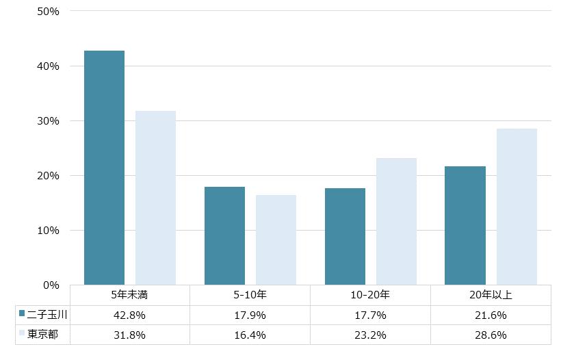 二子玉川 不動産投資分析