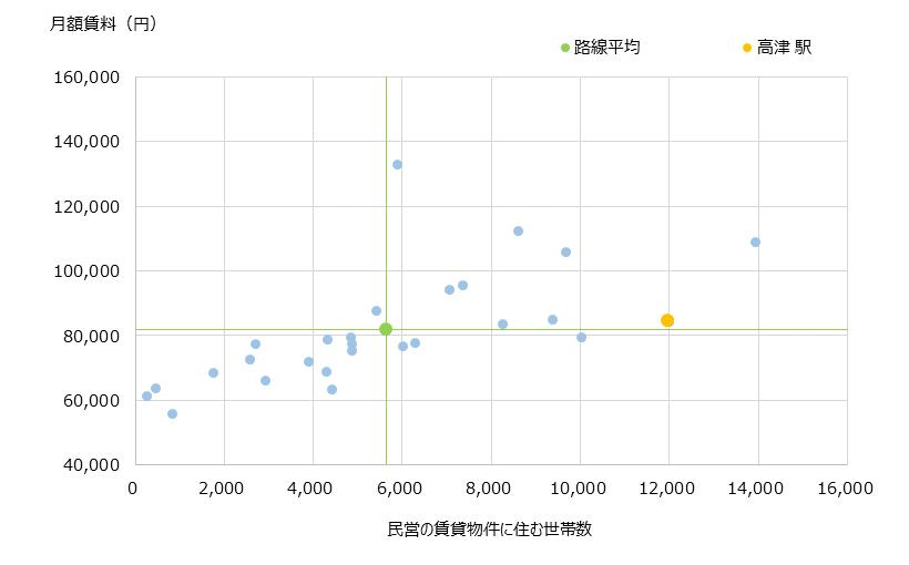 高津 不動産投資分析