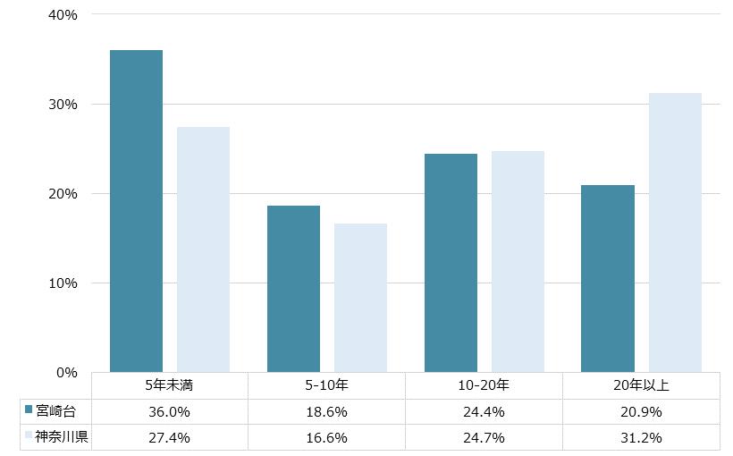 宮崎台 不動産投資分析