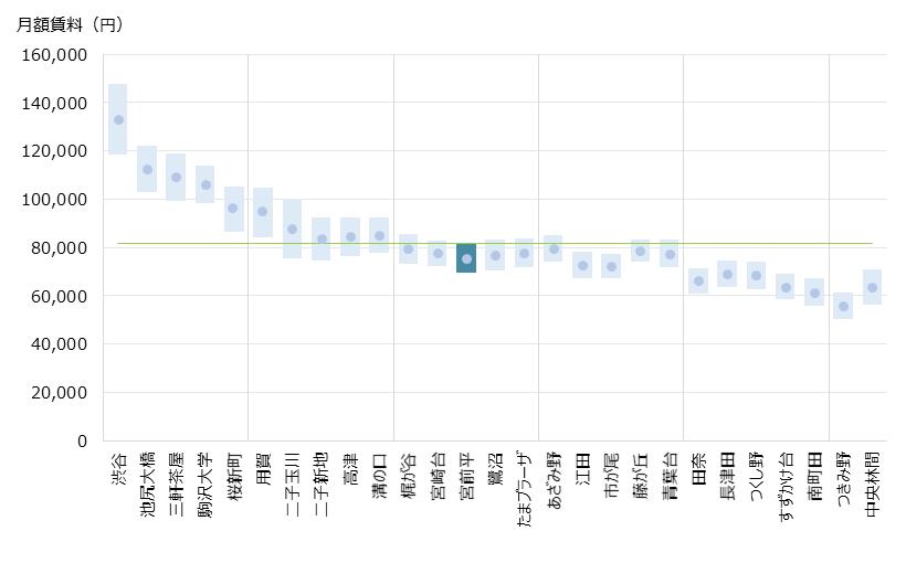 宮前平 不動産投資分析