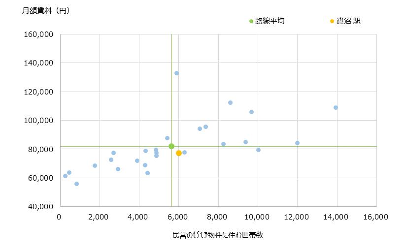 鷺沼 不動産投資分析