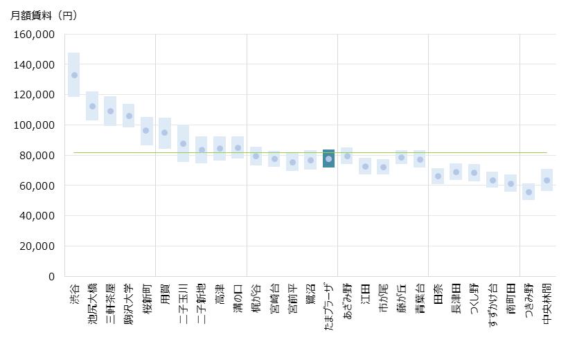 たまプラーザ 不動産投資分析