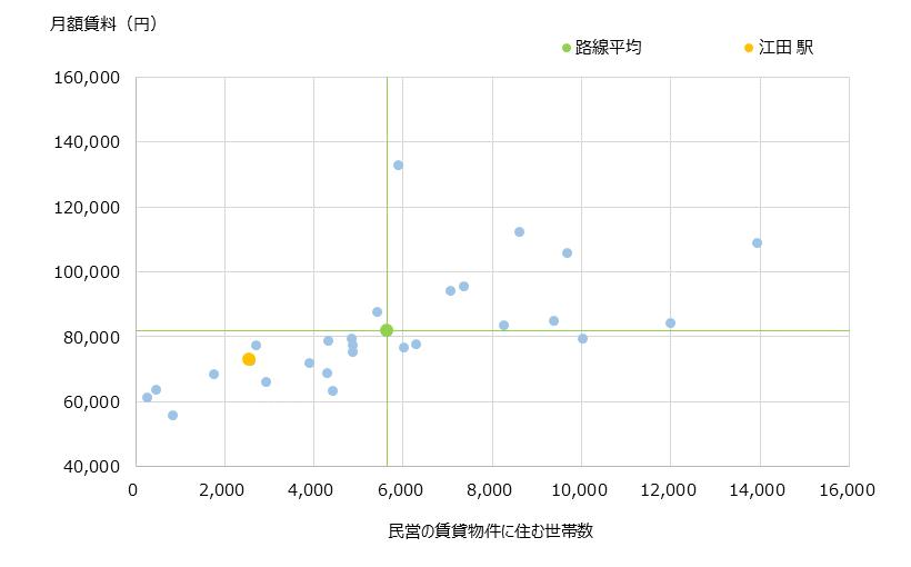 江田 不動産投資分析