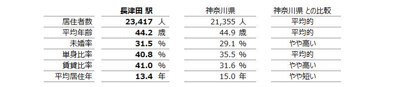長津田 不動産投資分析