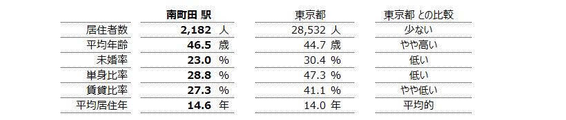 南町田 不動産投資分析