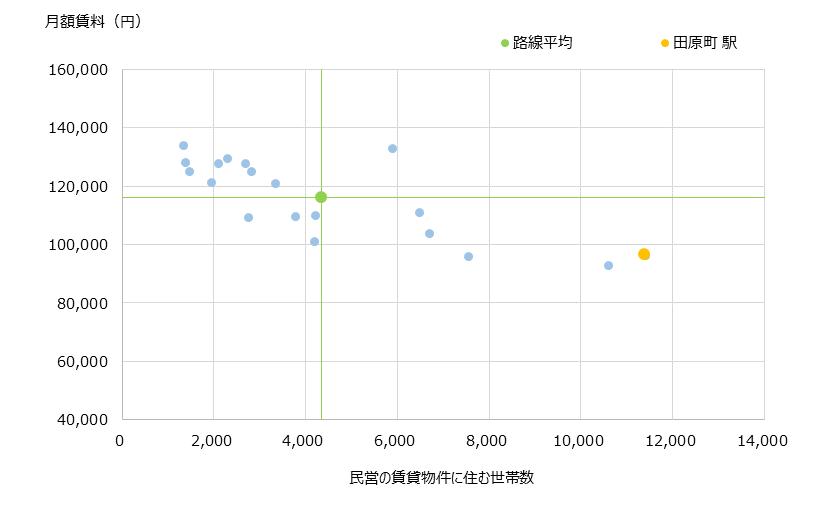 田原町 不動産投資分析