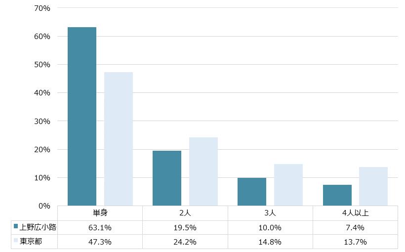 上野広小路 不動産投資分析