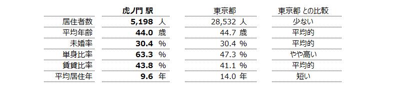 虎ノ門 不動産投資分析